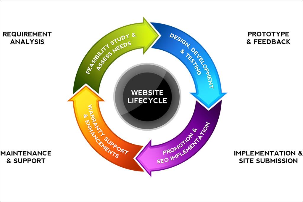 Kako poteka izdelava spletne strani?