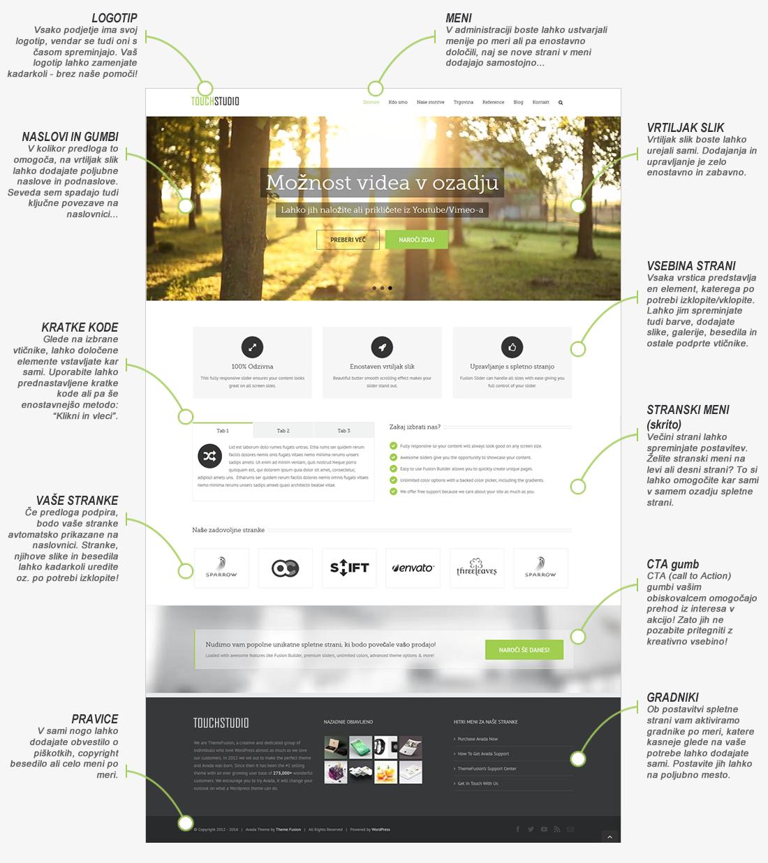 izdelava spletnih strani s samostojnim urejanjem vsebine